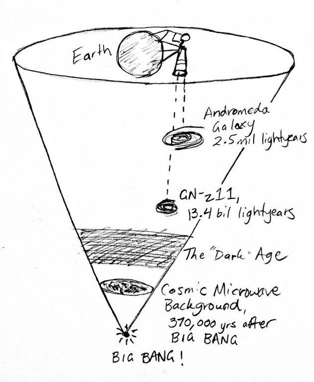"""望远镜无法观测宇宙微波背景辐射之前的任何事物,博伊尔称,像这样追溯宇宙时空,就像透过""""宇宙锥体""""向下观测。"""