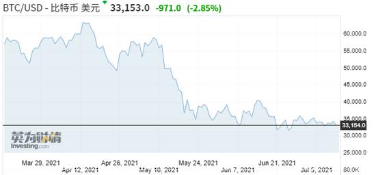 """加密货币市场彻底""""凉凉""""? 6月交易量暴跌40%"""