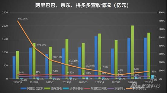京东求稳:降本增效 新用户靠下沉市场