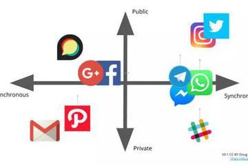 社交网络的二次编织