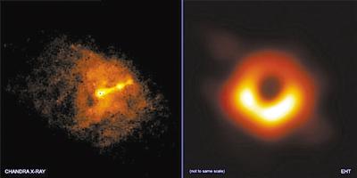 """左图 钱德拉X射线望远镜与事件视界望远镜同时拍摄的照片,显示了M87星系中心黑洞的""""相?#26376;?#24615;喷流""""。 右图 事件视界望远镜拍摄的M87星系中心黑洞图像。 图片来源:美国趣味科学网站"""