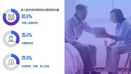 ▲ 超過八成的中老年網民遇到網絡詐騙後向家人求助
