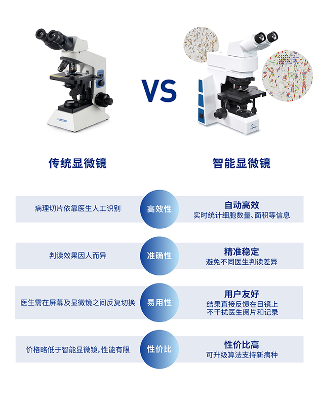 腾讯出了款AI显微镜,但短期内还替代不了医生