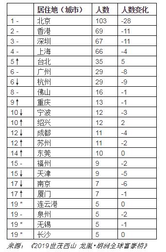 ↑对比去年排名上升 ↓对比去年排名下降 –对比去年排名不变 *对比去年新进前20名