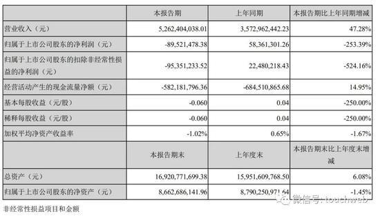 申通衰落:年利润降97%市值跌至130亿 阿里持股25%