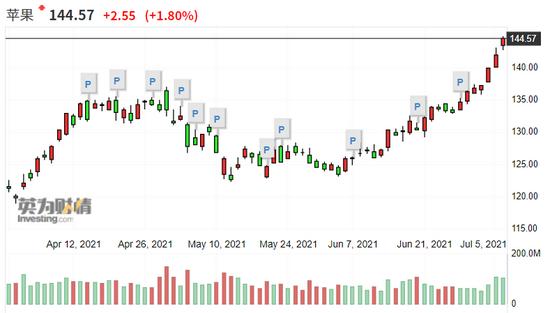 市值突破2.4万亿美元!苹果收盘价再创新高 乐观预期重现