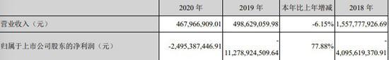乐视网:去年亏损近25亿元 期末净资产-168.62亿元