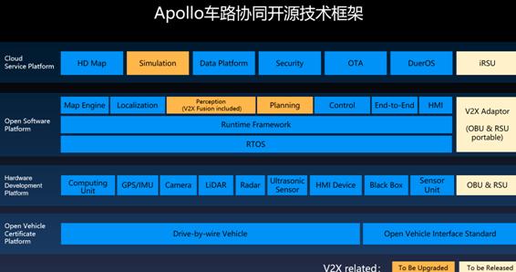 Apollo車路協同開源方案技術框架