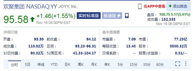 百度36亿美元收购YY直播 欢聚集团盘后股价涨超5%