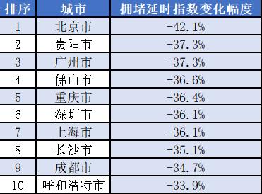 拥堵延时指数降幅TOP10城市
