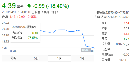 图源:老虎证券