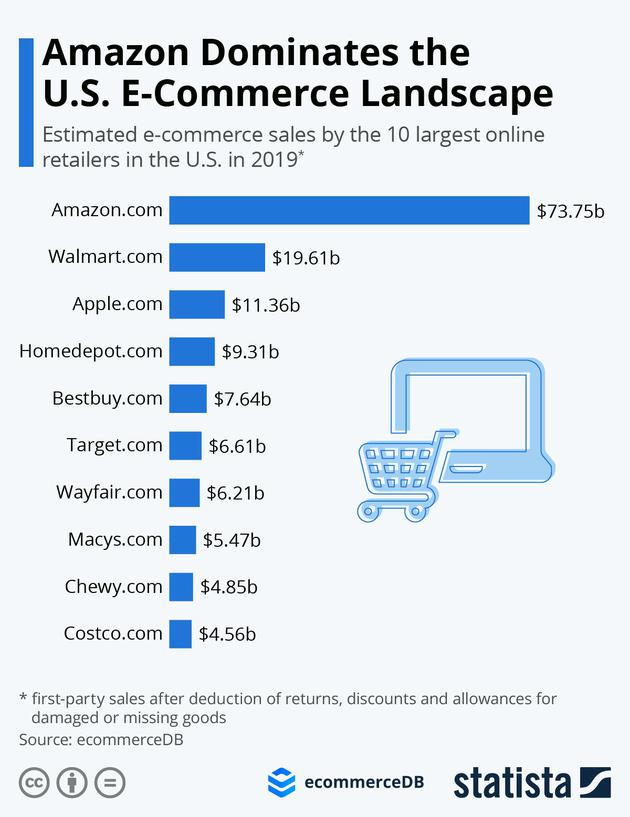 Statista:亚马逊2019年在线净销售额(不含第三方)达737.5亿美元