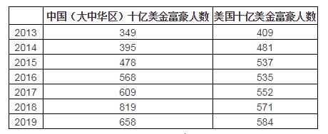 来源:胡润研究院, 《2019世茂西山 龙胤?胡润全球富豪榜》