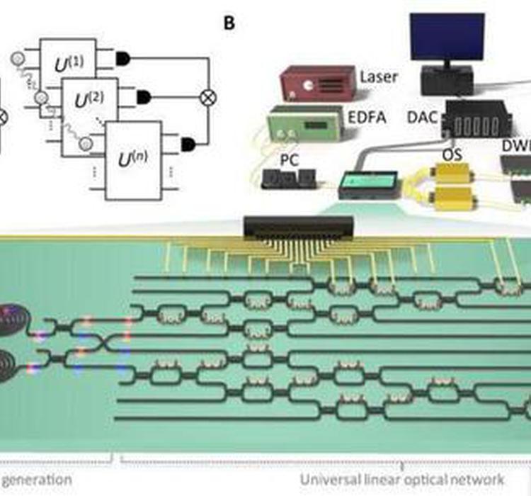 国防科技大学成功研制出新型可编程硅基光量子计算芯片