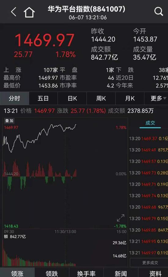 华为鸿蒙系统阵营有望扩大 有概念股股价创五年新高