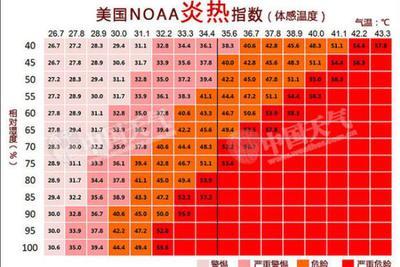 《自然》子刊:2100年华北平原或因极端热浪不再宜居