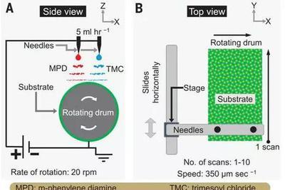 Science述评:3D打印膜技术——海水淡化的终极之路