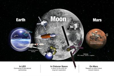 """从月球到火星:NASA公布""""国家太空探索运动""""计划"""