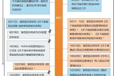 改革三年来:中国药品监管体系的努力与成效