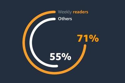 亚马逊Kindle全球调研显示:阅读使人更快乐