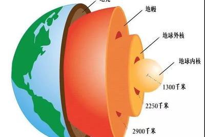 地核和地幔:一场持续了数十亿年的物质交换