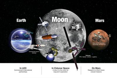 2030年后月球南极很热闹:盘点中美俄欧月球基地计划
