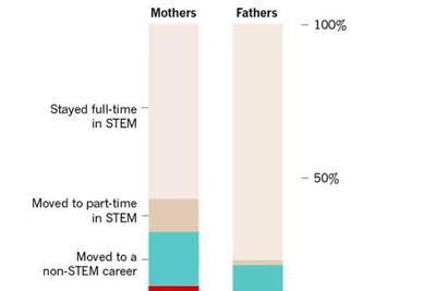 科研领域的新手妈妈,重返职场谈何容易?_我要网赚
