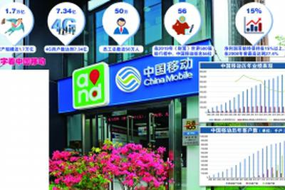 中国移动:明势而行方可借势而上 引领5G时代_网赚新闻网