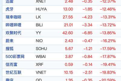 本月美股第四次熔断 中概股收盘多数下跌趣店跌超20%