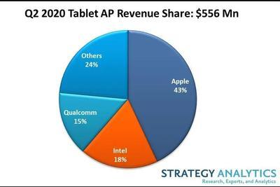 2020年Q2平板电脑应用处理器份额:苹果、英特尔、高通占前三