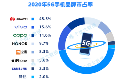 个推大数据统计国内5G手机趋势:华为市占率最高 苹果后来居上