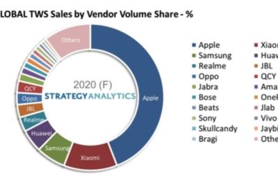 分析机构:2020年蓝牙耳机市场猛增90% 苹果小米三星华为占前四