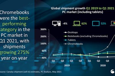 分析机构:Chromebook拉动2021年第一季度电脑市场增长