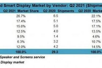 2021年Q2全球智能音箱销量数据:亚马逊仍占据绝对领先地位