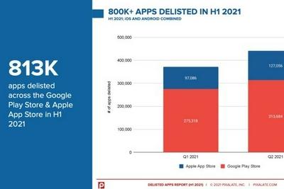 2021年上半年下架手机App报告发布:86%针对12岁及以下儿童