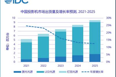 IDC:2021第二季度投影机市场出货量227万台,激光投影市场大幅增长!