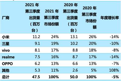 印度智能手机第三季度市场份额:小米、三星、vivo排前三