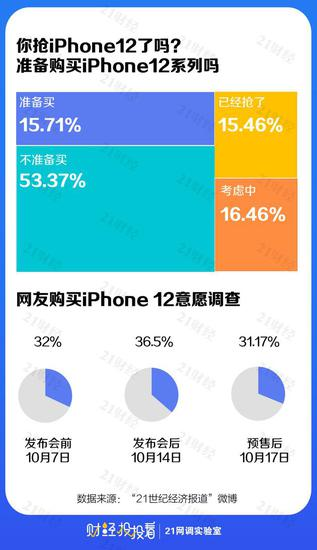 约6成网友不愿为iPhone12买单,苹果官网却被抢崩了?