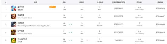 """力压王者荣耀,这款""""种田""""游戏连续霸榜,上市公司股价一周大涨25%"""