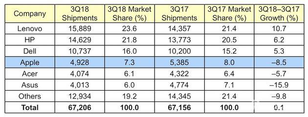 Gartner给出的全球电脑市场出货量数据