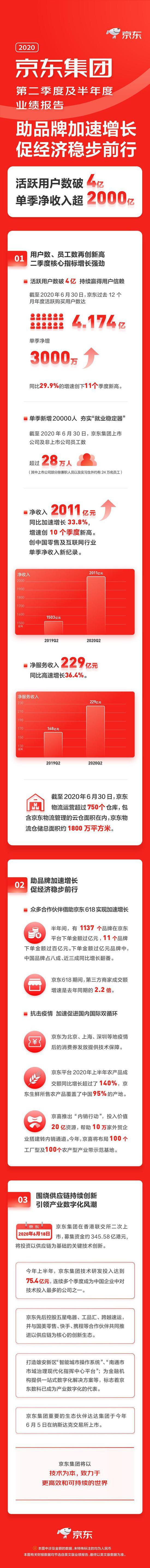 京东2020第二季度净利润59亿元 同比增长66.1%
