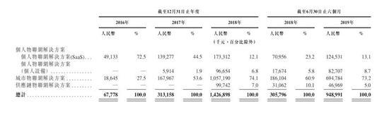 旷视将在科创板上市:三位创始人出身姚班 做出300亿估值
