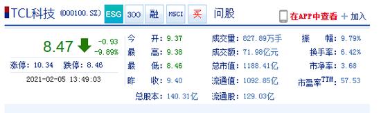 TCL科技午后跌停 成交额达71.98亿元
