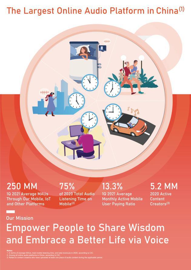 喜马拉雅2020年营收40.5亿元 同比增长超50%