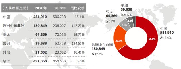 华为2020年财报透露的五大关键信息