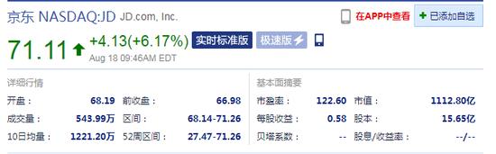 京东当前涨6.17% 市值超拼多多为1112.80亿美元