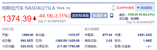 特斯拉盘前涨超6% 此前宣布股票一拆五计划