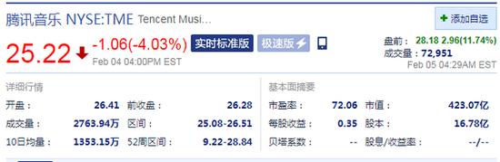 腾讯音乐盘前涨幅扩至11.74% 此前报道称已选定银行安排香港上市