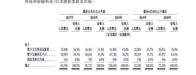蚂蚁集团:2020年上半年数字支付与商家服务收入260.1亿元