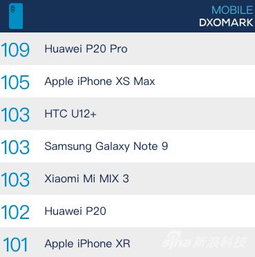 iPhone XR在总榜中排名第七
